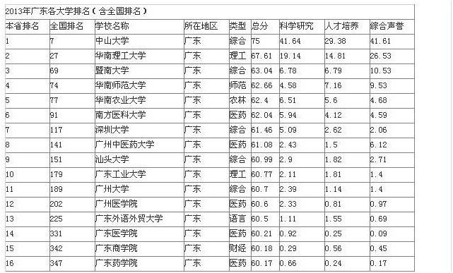 广东大学排名_广东外语外贸大学